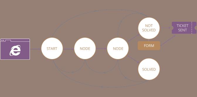 Nordeus diagram 1